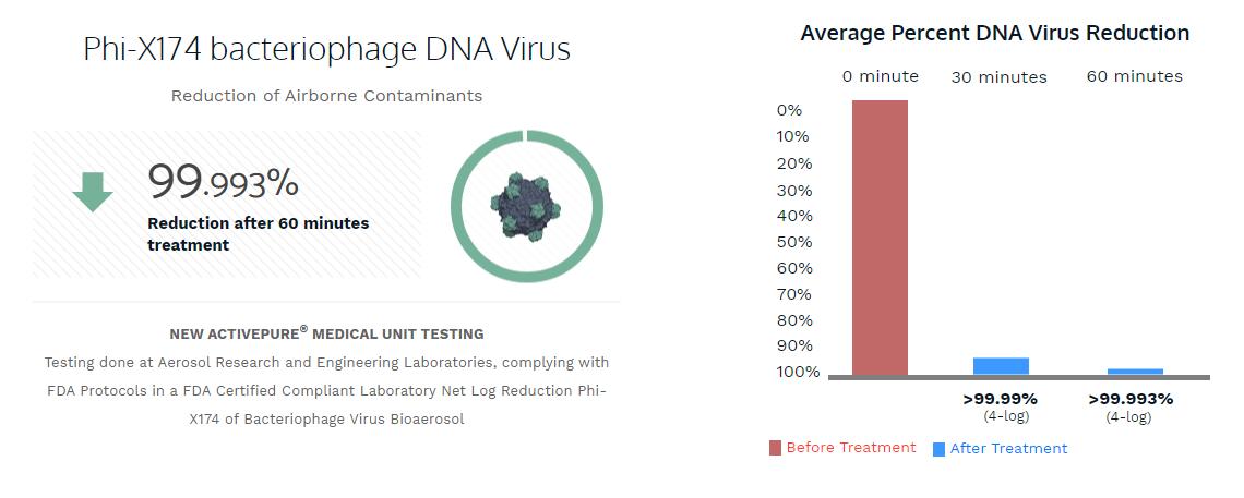 Phi-X174 bacteriophage DNA Virus